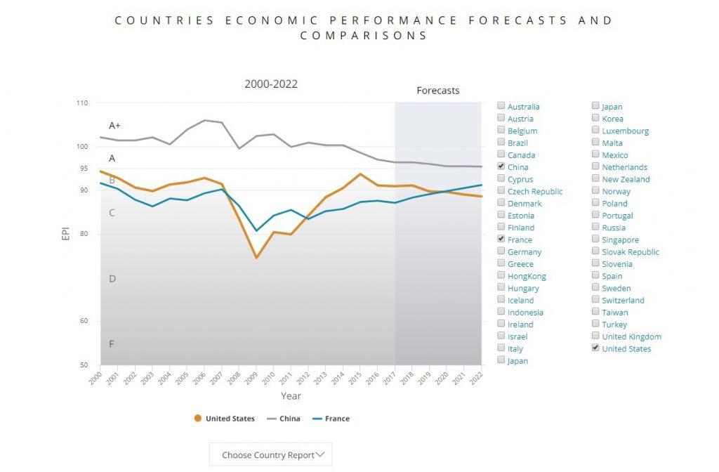 5-Minute Economist interactive charts