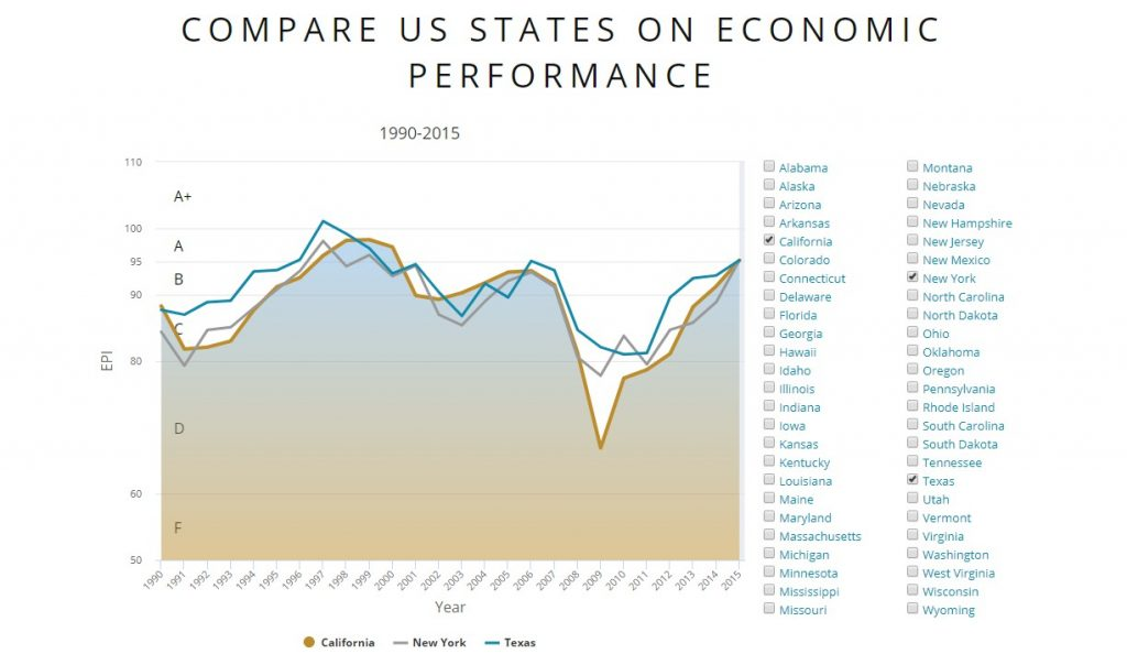 5-Minute Economist: interactive chart for the comparison of US-states