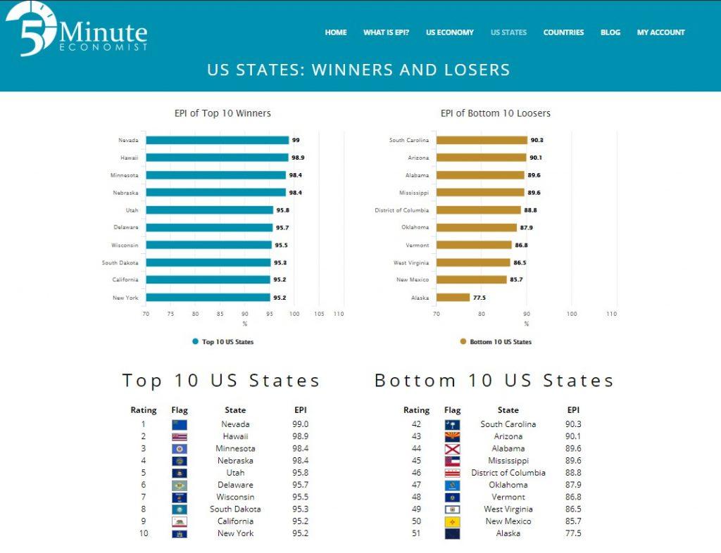 5-Minute Economist: ratings